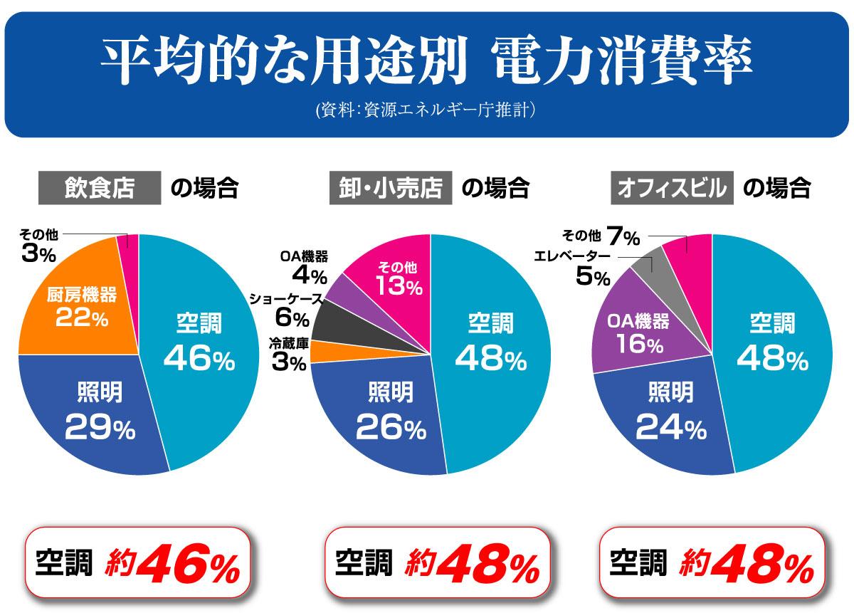 %e9%9b%bb%e5%8a%9b%e6%b6%88%e8%b2%bb%e9%87%8f