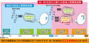 4K8K受信周波数修正2